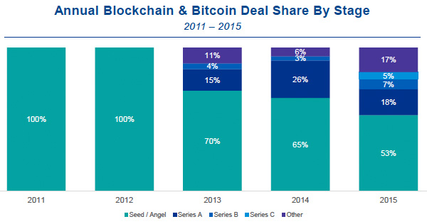 annual blockchain & bitcoin deal share by stage