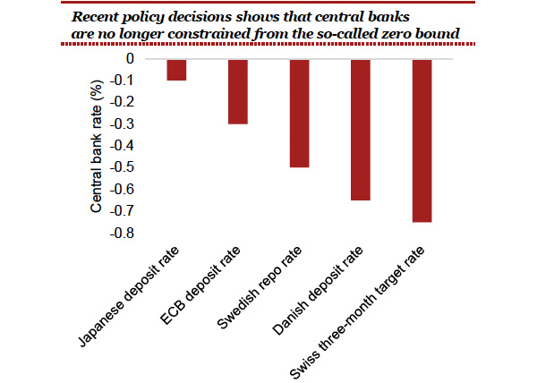 central bank negative rates