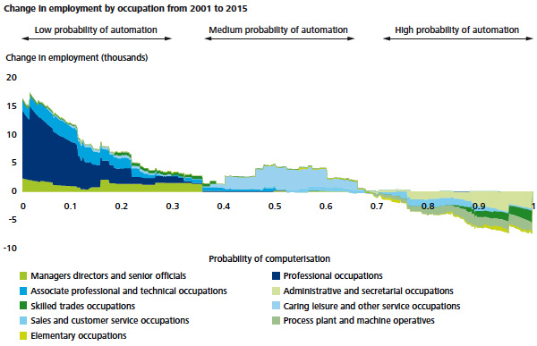 change in employment by occupation from 2001 to 2015