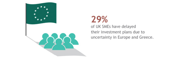 Confidence of UK SMEs