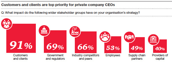 customers and clients are top priority for private company CEOs