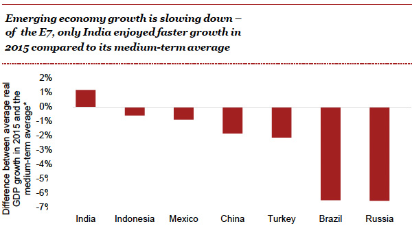 emerging economy growth is slowing
