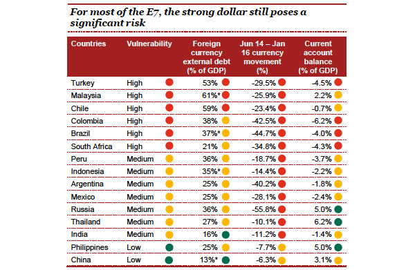 emerging market risk profile