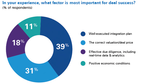 in your experience, what is most important for a successful deal