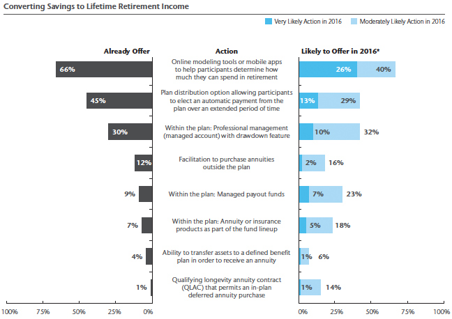 integrating retirement planning and health decisions