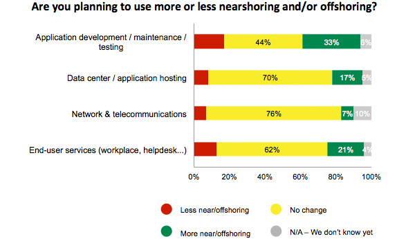 key trends in nearshoring and offshoring