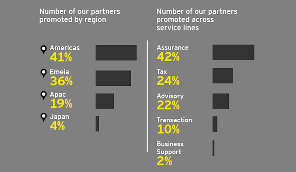 Partner promotions per region and service line