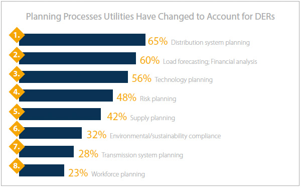 planning processes utilities have changed to account for DERs