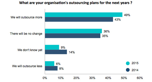 plans for outsourcing over next year