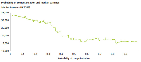 probability of computerisation and median earnings