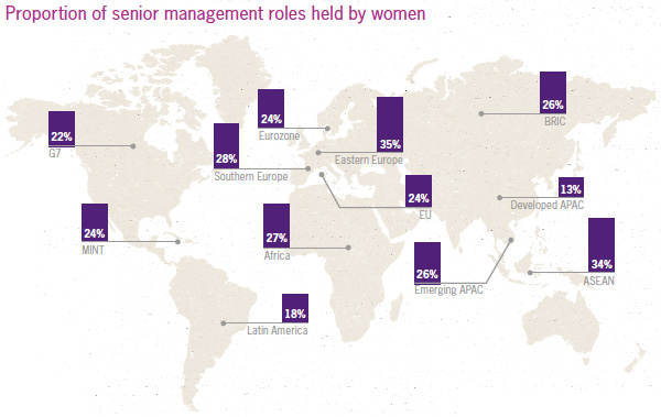 Proportion of senior management roles held by women