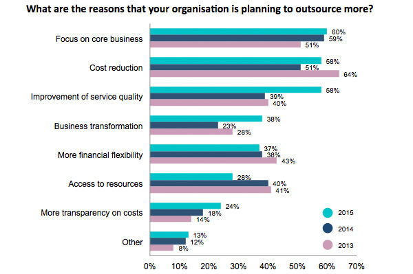 reasons to outsource more