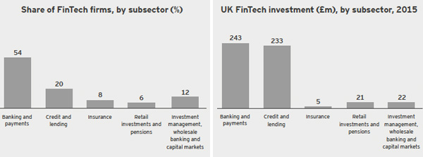 share of FinTech firms by subsector