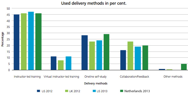 used delivery methods in percentage