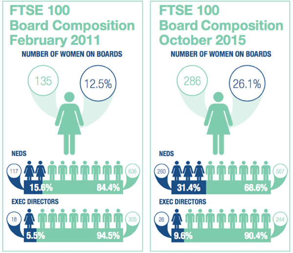 women on board on UK boards increase between 2011 and 2015